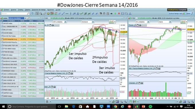 DowJones_Sem_2016_04_04al10