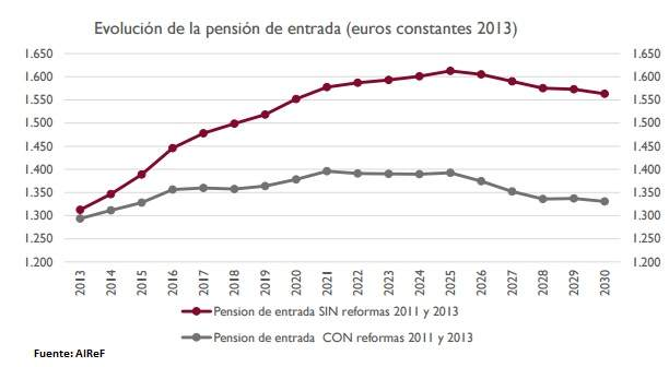 evolucion-pension-entrada