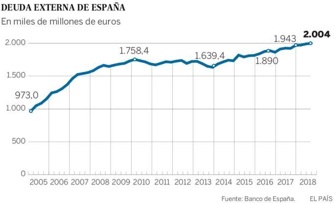 DeudaExternaEspaña20190102