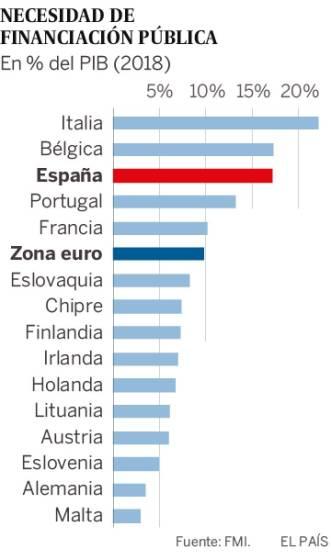NecesidadFinanciacionPublicaEspaña20190102
