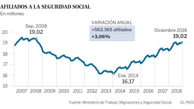 Afiliados SeguridadSocial20190104.jpg
