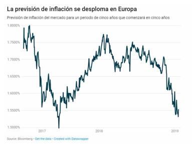 previsioninflacioneuroa20190121