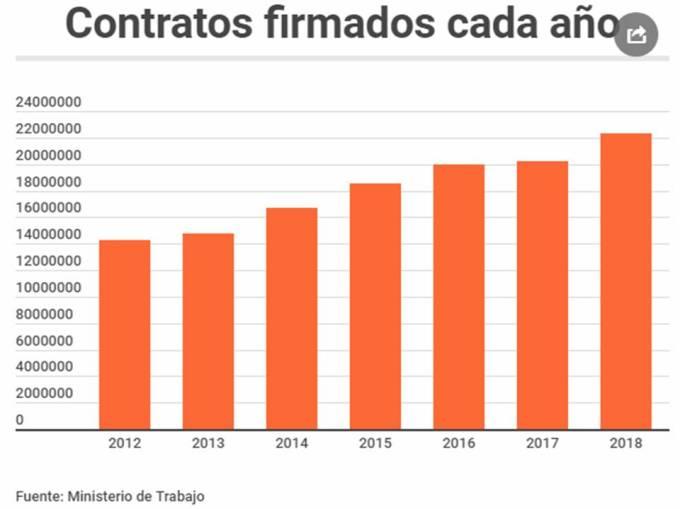 ContratosFirmadosCadaAño20190212