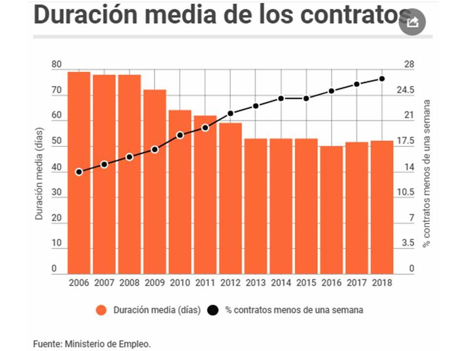 DuracionMediaDeLosContratos20190212